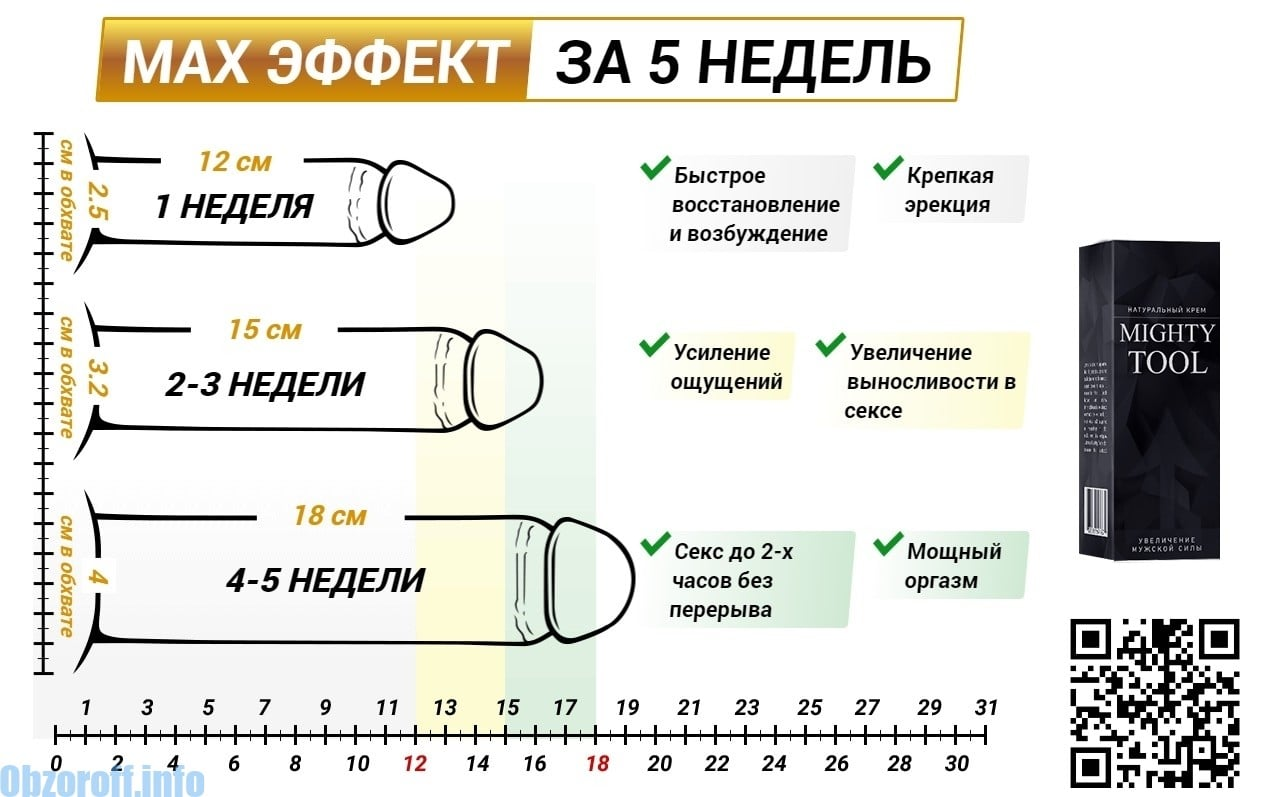 Millised on teismelise liikme normaalsed suurused Liige Paksus 3 cm