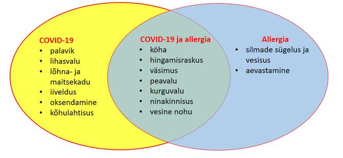 Allergia koorest suurendada liikme